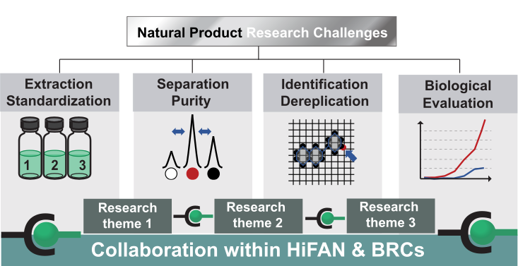 Natural Product Research Challenges